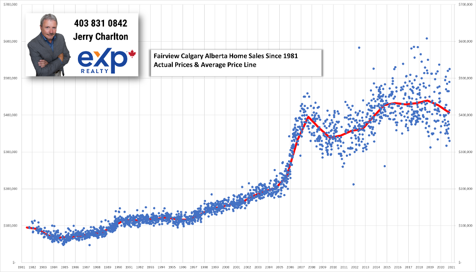 Fairview Calgary Alberta Home Sales Since 1981 Chart